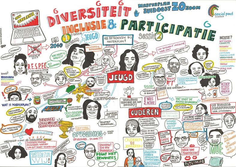 tekening Masterplan ZOzoom sessie over inclusie
